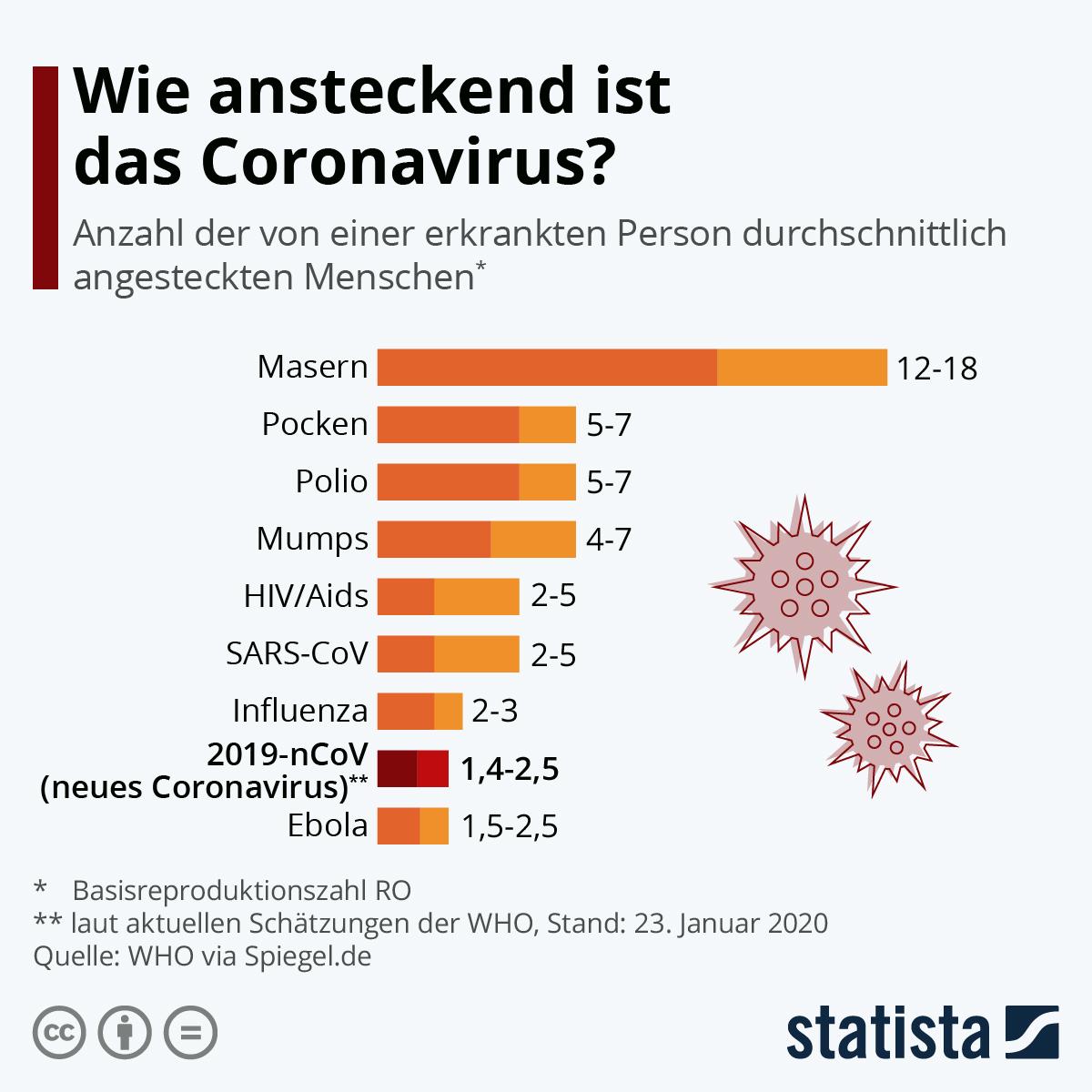 Infografik: Wie ansteckend ist das Coronavirus? | Statista
