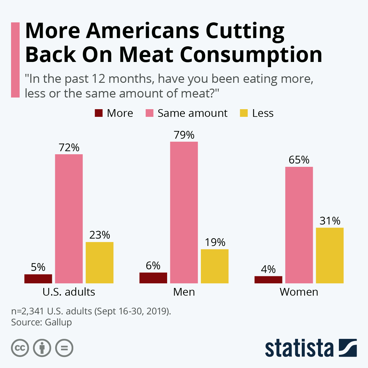 Infographic: More Americans Cutting Back On Meat Consumption | Statista