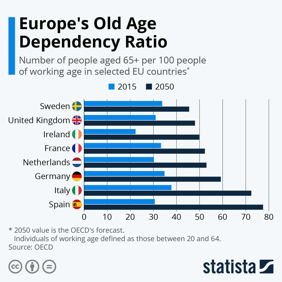 Infographic: Europe's Old Age Dependency Ratio   Statista