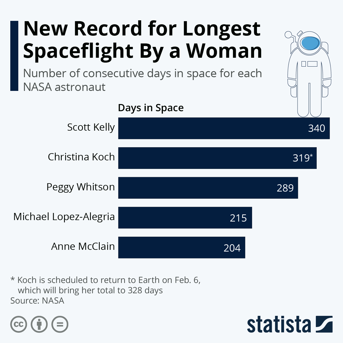 Infographic: New Record for Longest Spaceflight By a Woman | Statista