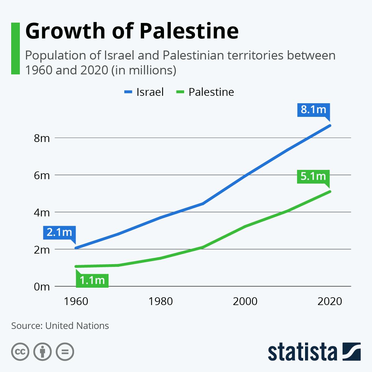 Infographic: Growth of Palestine | Statista