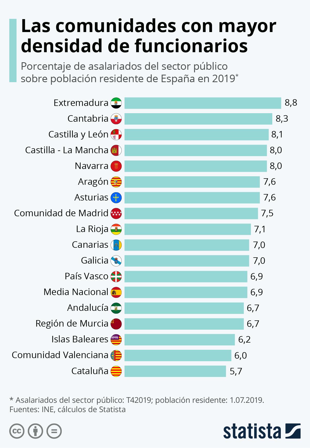 Infografía: Las comunidades autónomas con mayor densidad de funcionarios | Statista