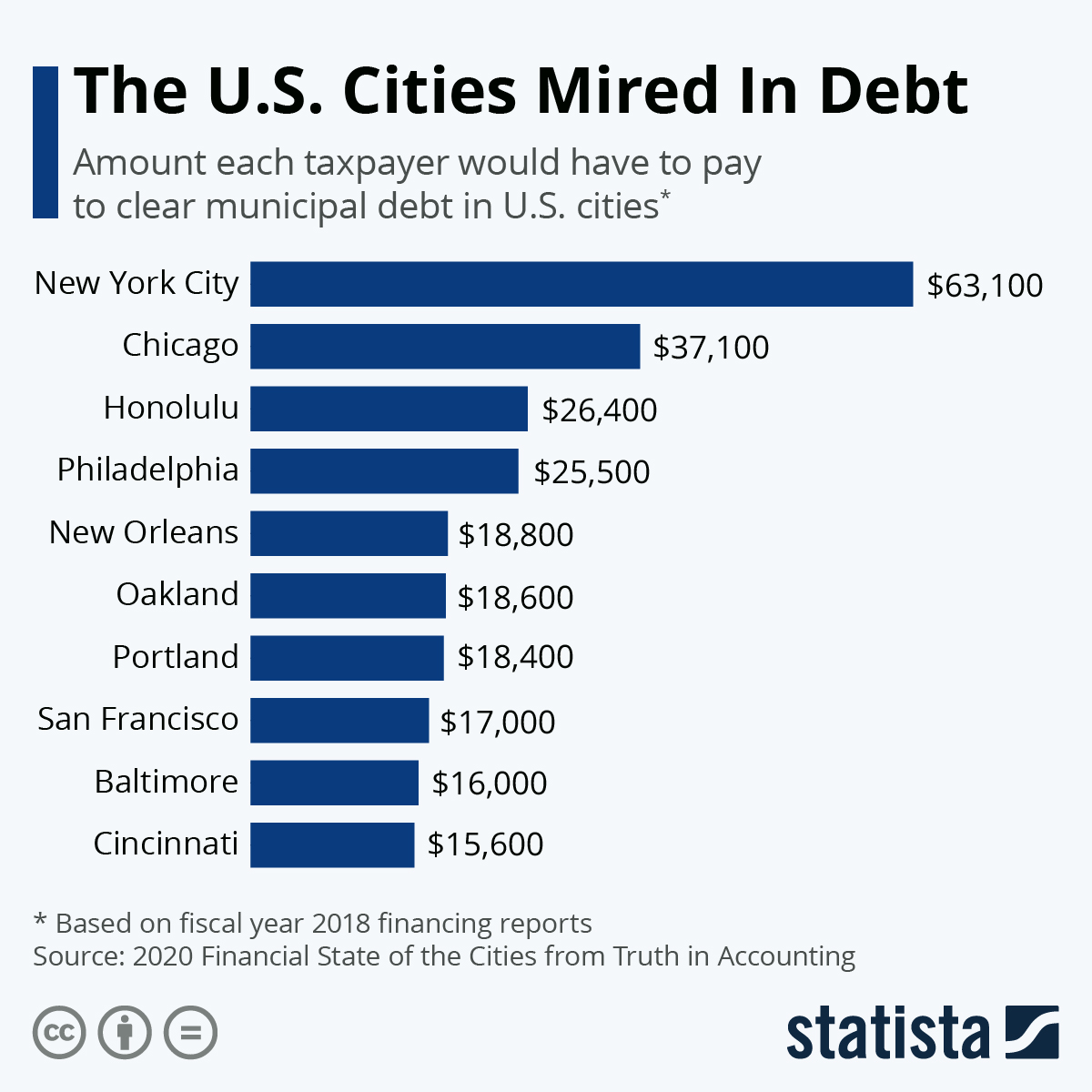 Infographic: The U.S. Cities Mired In Debt | Statista