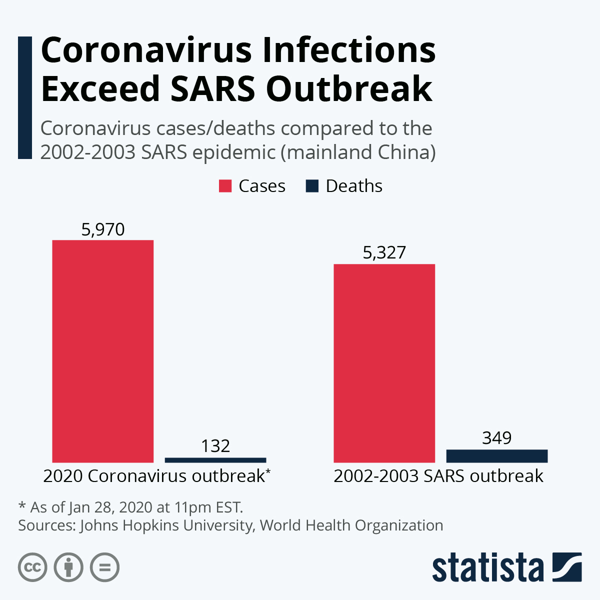 Infographic: Coronavirus Infections Exceed SARS Outbreak | Statista