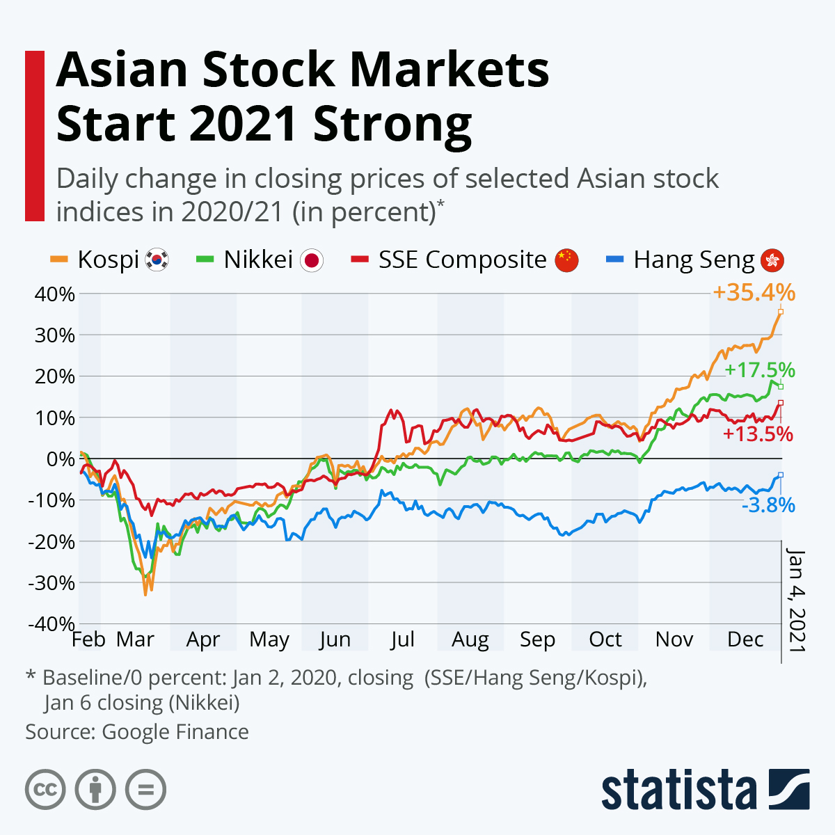 Infographic: Asian Stock Markets Ailing After Coronavirus Outbreak | Statista