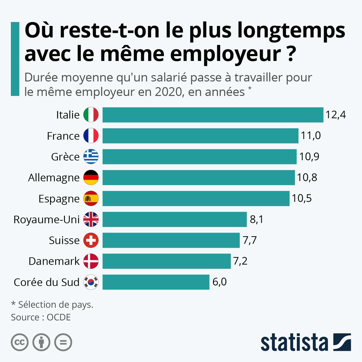 Infographie: Où garde-t-on un emploi le plus longtemps ? | Statista