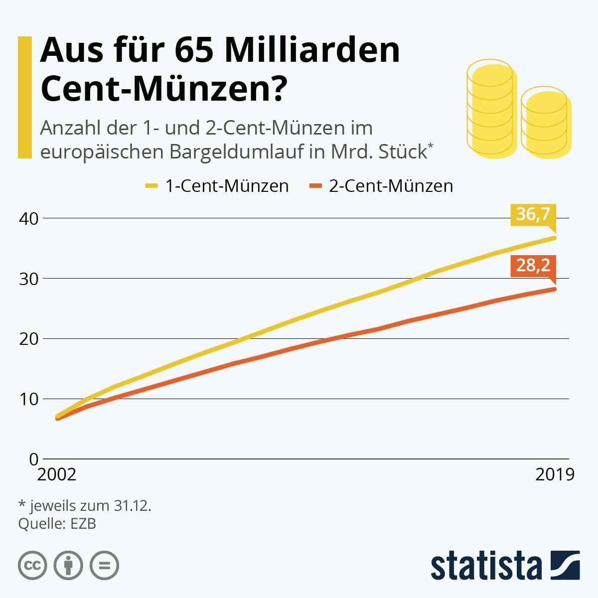 Infografik: Aus für 65 Milliarden Cent-Münzen?   Statista