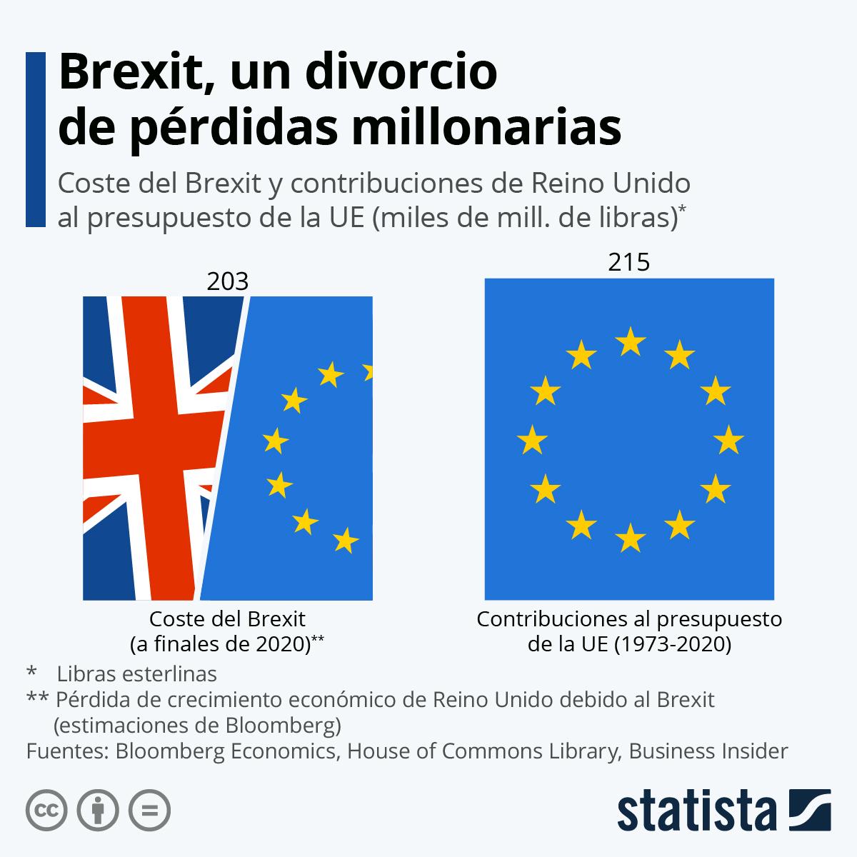 Infografía: Llega el final del Brexit, el divorcio más caro del Reino Unido | Statista