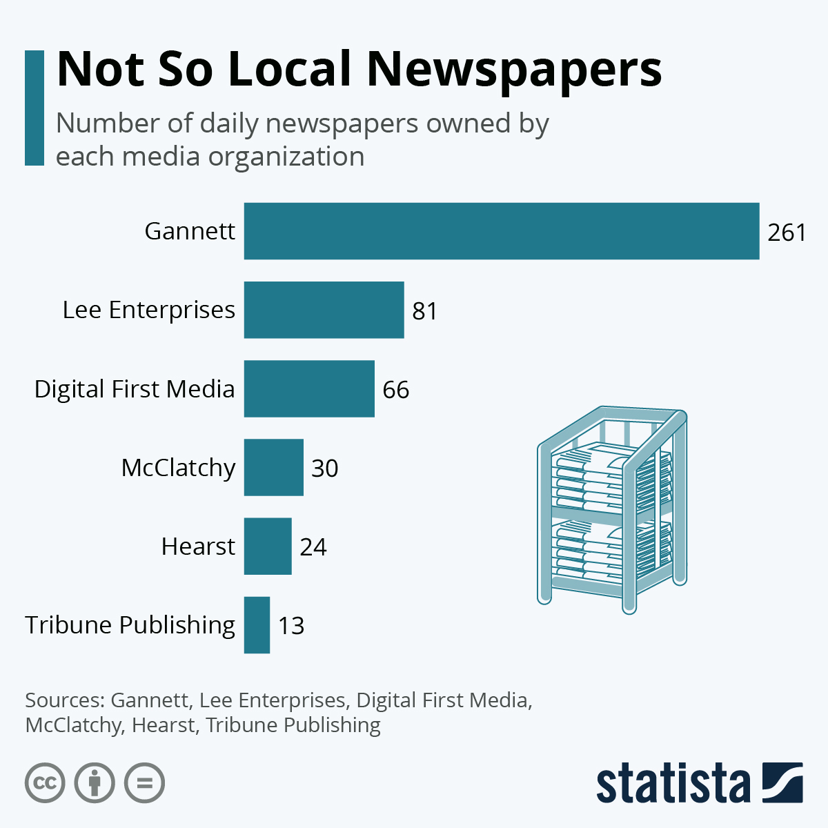 Infographic: Not So Local Newspapers | Statista