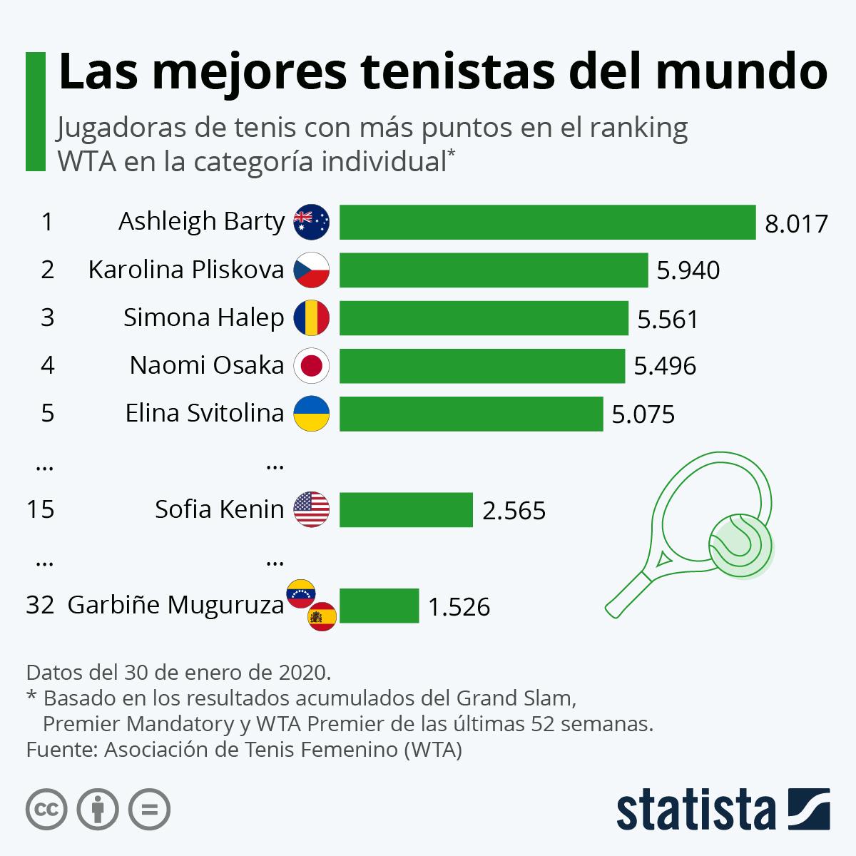 Infografía: Las mejores tenistas del mundo | Statista