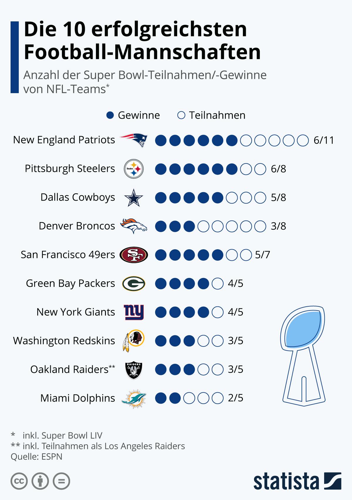 Infografik: Die 10 erfolgreichsten Football-Mannschaften | Statista