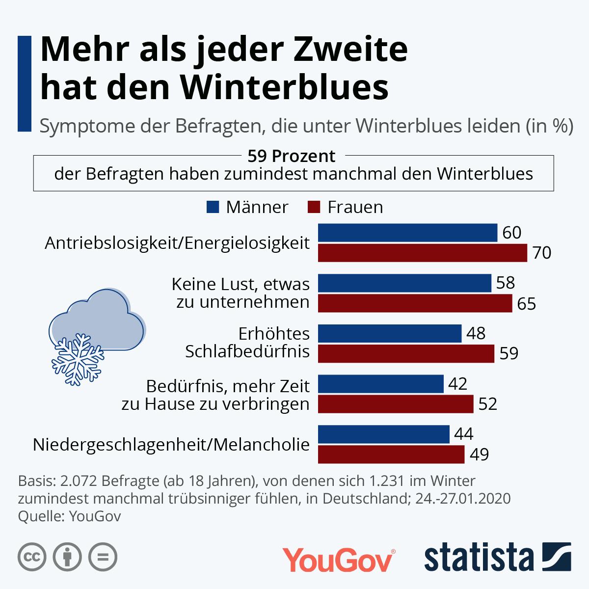Infografik: Mehr als jeder Zweite hat den Winterblues | Statista