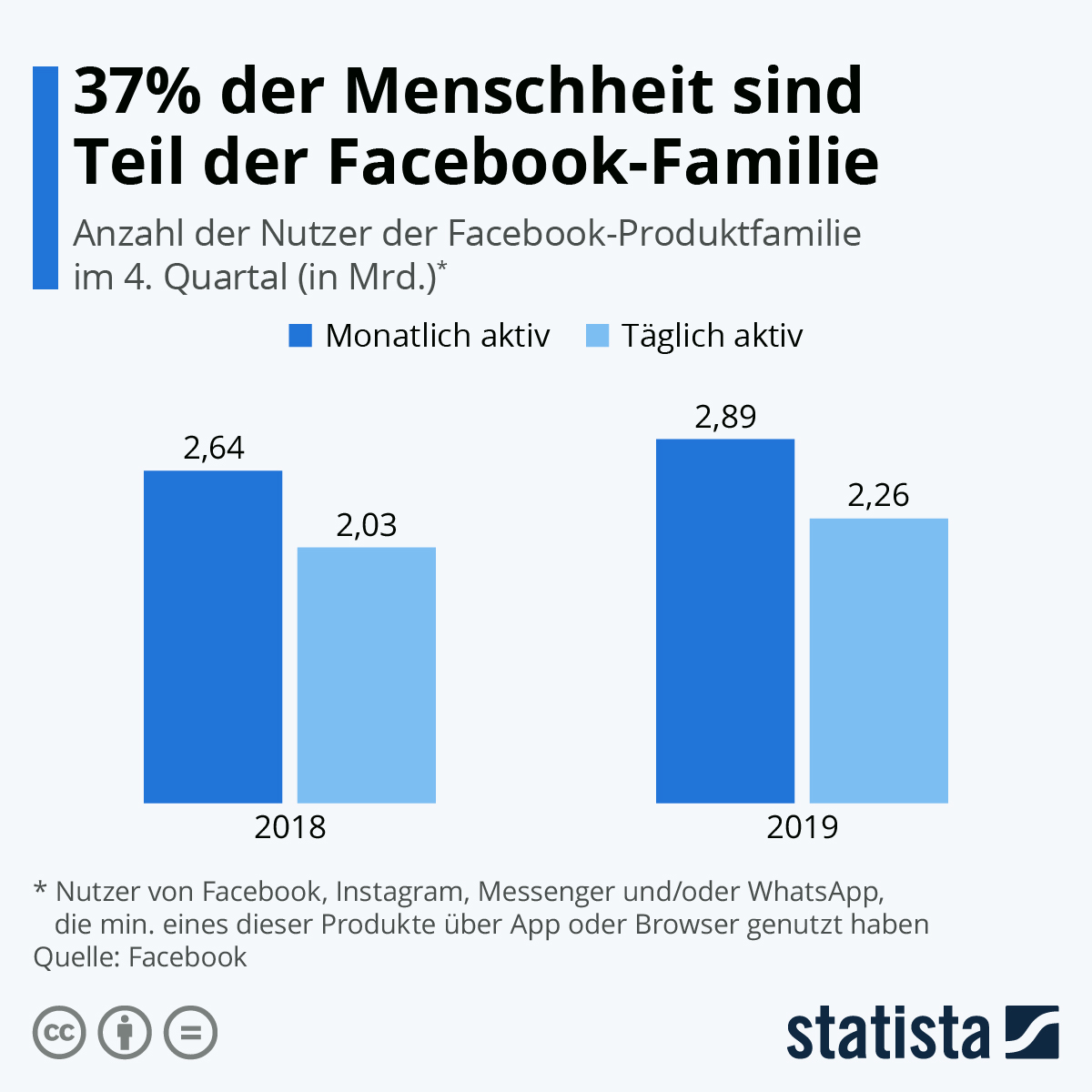 Infografik: 37% der Menschheit sind Teil der Facebook-Familie | Statista