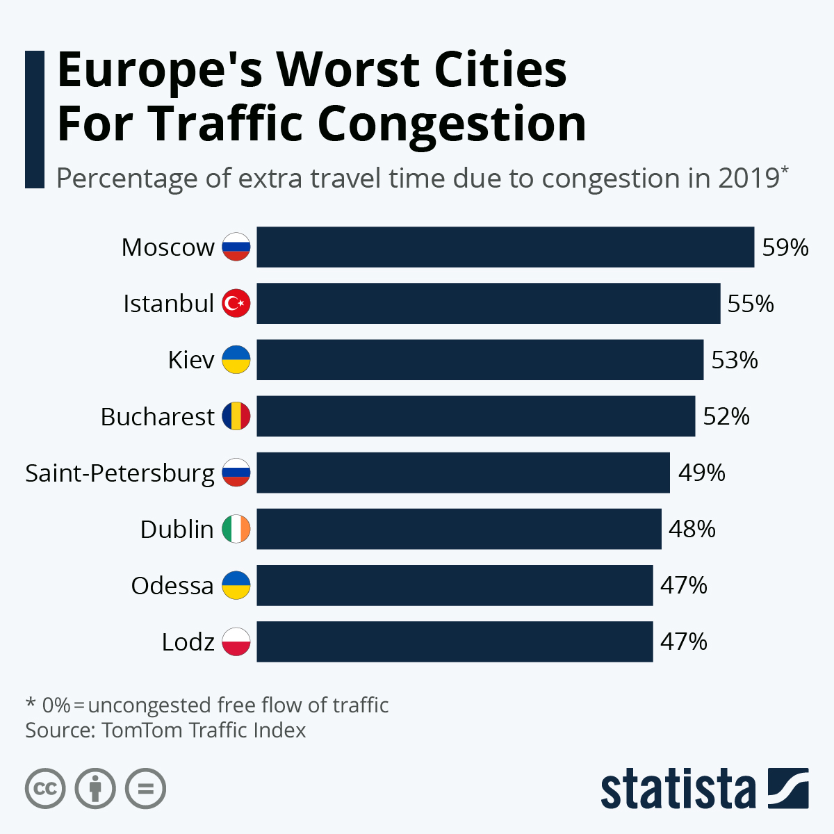 Infographic: Europe's Worst Cities For Traffic Congestion | Statista