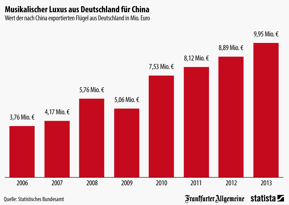 Infografik: China importiert Luxus aus Deutschland | Statista