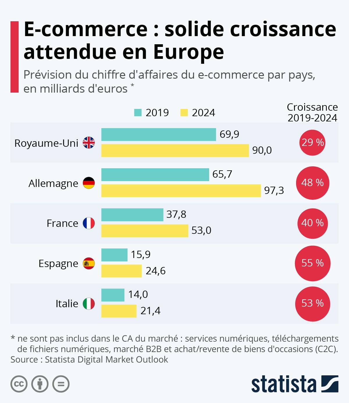 Infographie: E-commerce : solide croissance attendue en Europe | Statista