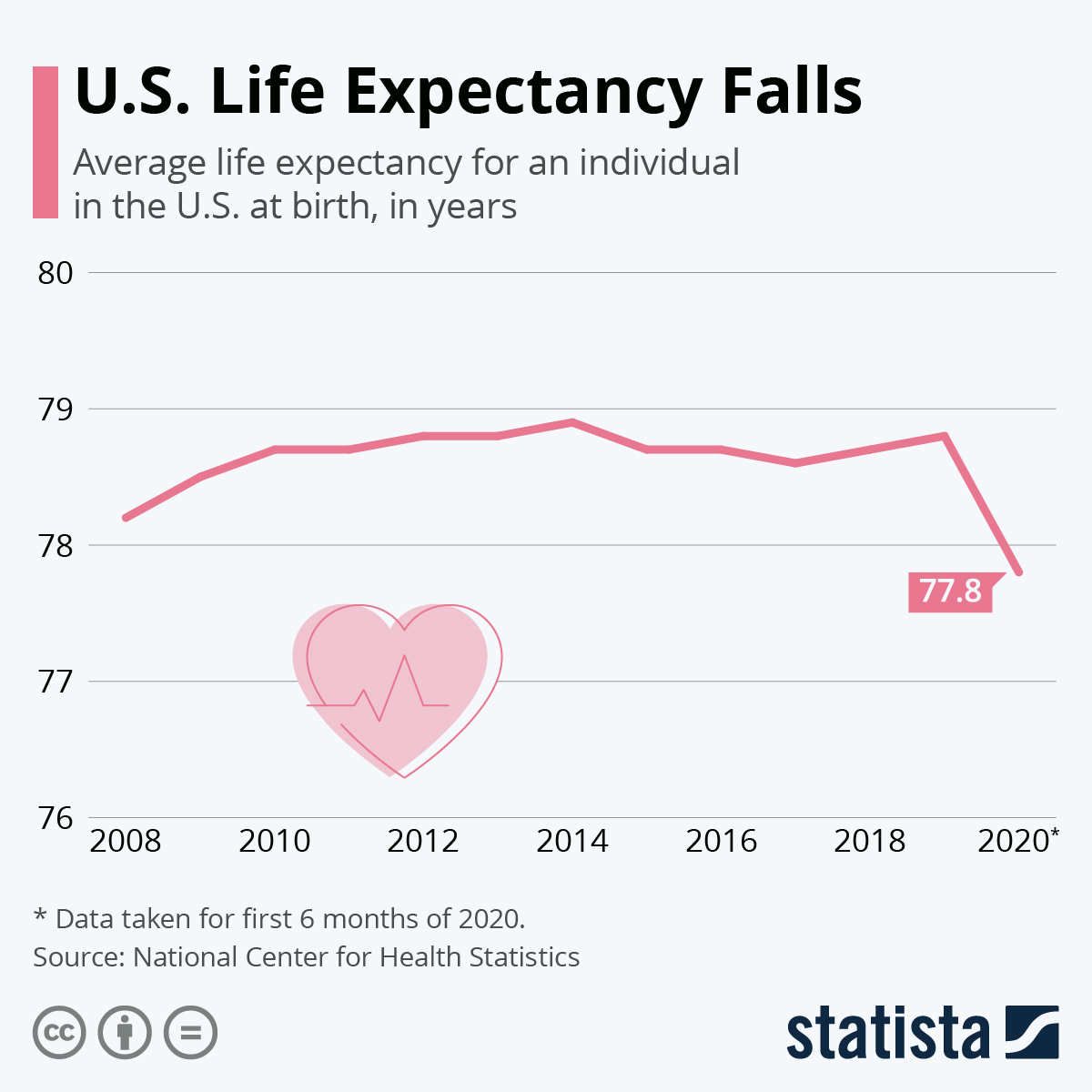 Infographic: U.S. Life Expectancy Falls | Statista