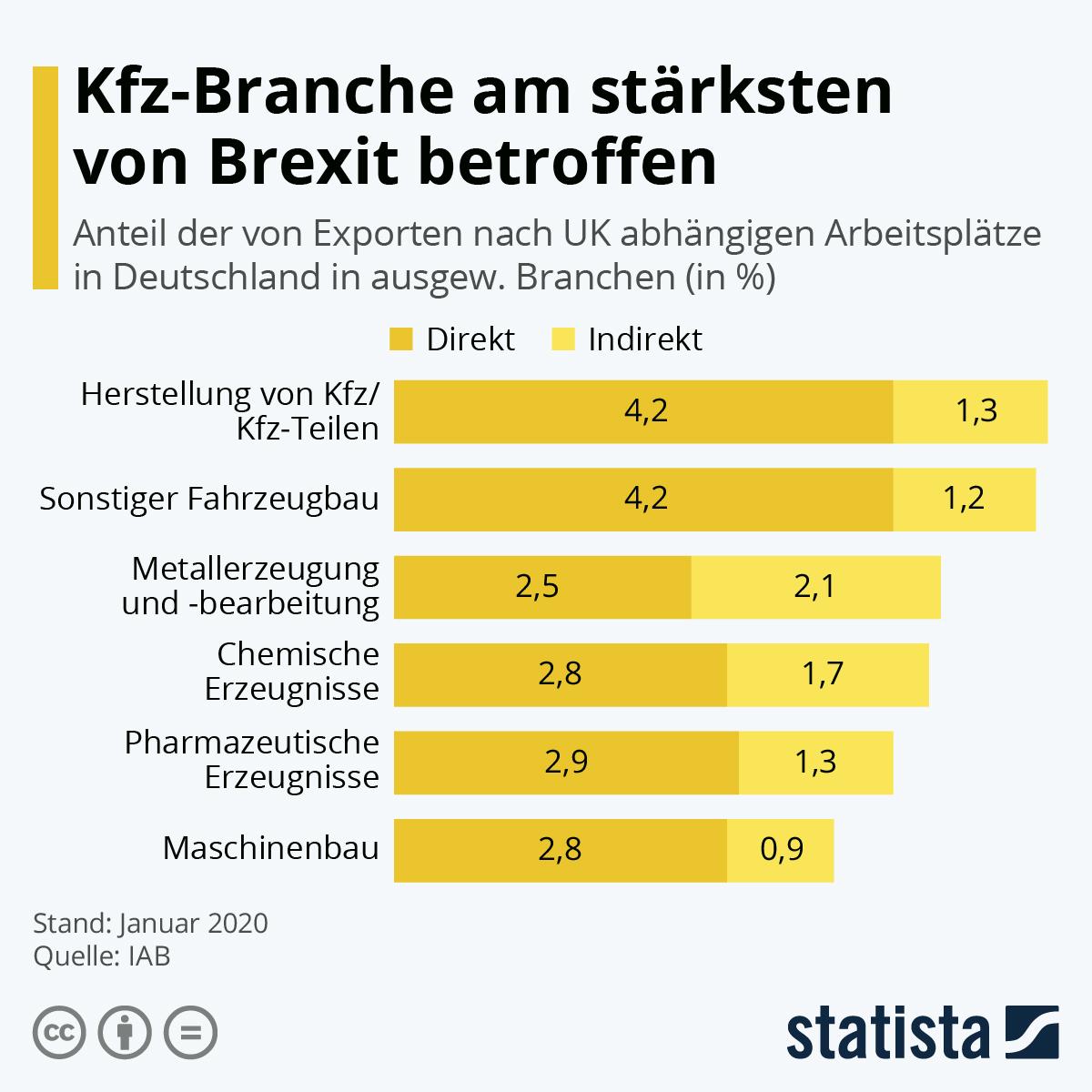Infografik: Kfz-Branche am stärksten von Brexit betroffen | Statista