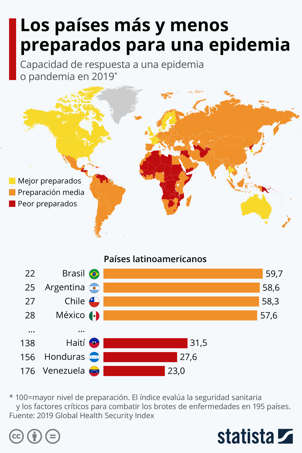 Infografía: ¿Qué países latinoamericanos están mejor preparados para una epidemia? | Statista