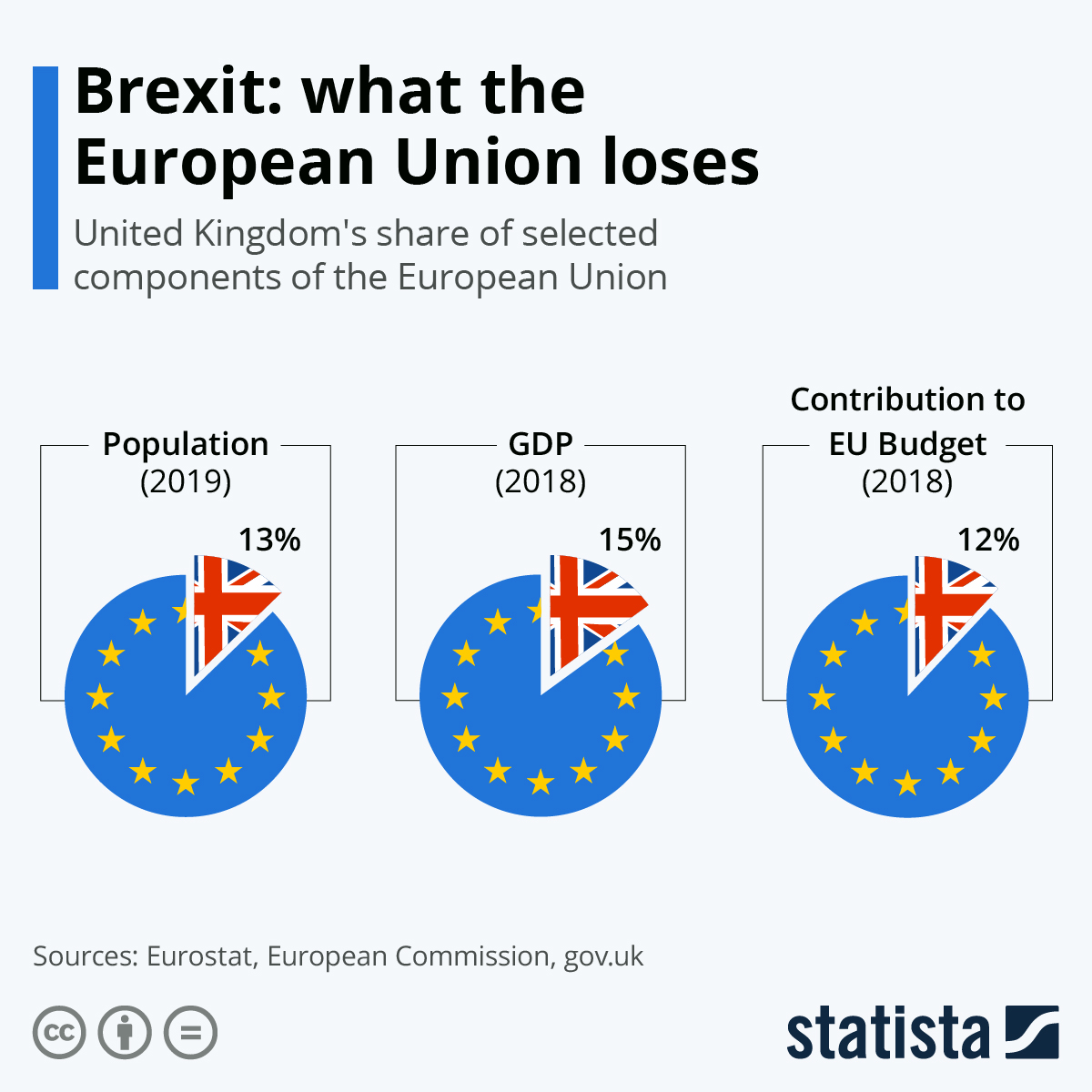 Infographic: Brexit: what the European Union loses | Statista