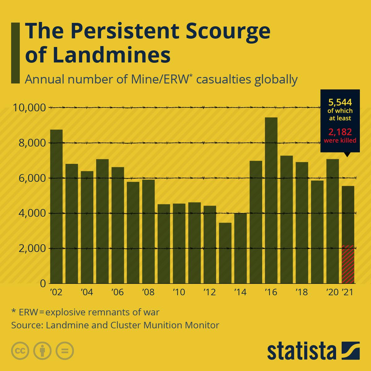 Infographic: Casualties of Landmines   Statista