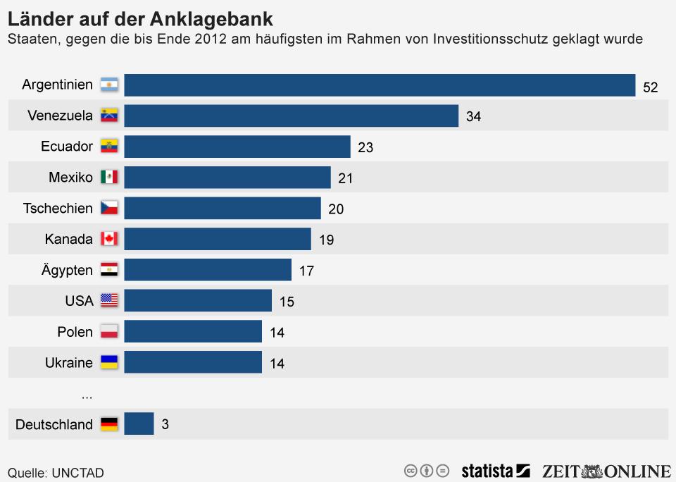 Infografik: Diese Länder wurden am häufigsten von Unternehmen verklagt | Statista