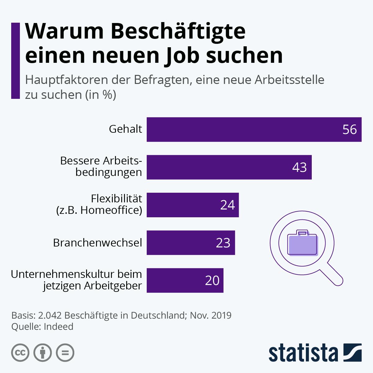 Infografik: Warum Beschäftigte einen neuen Job suchen | Statista