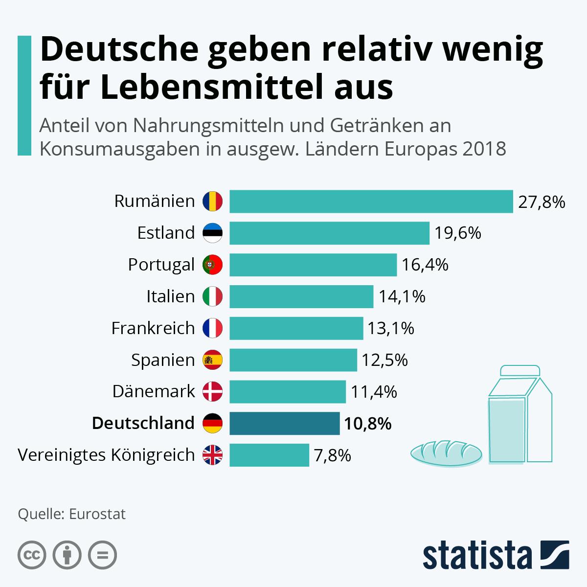 Deutsche geben relativ wenig für Lebensmittel aus | Statista