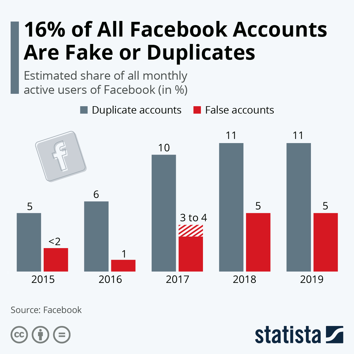 Infographic: 16% of All Facebook Accounts Are Fake or Duplicates | Statista