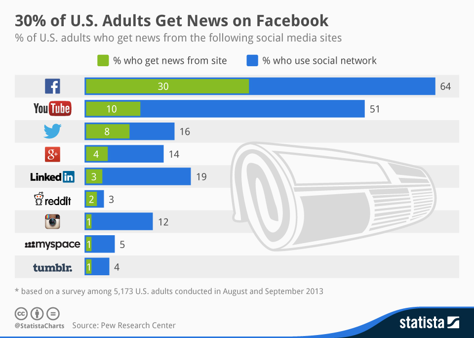 Infographic: 30% of U.S. Adults Get News on Facebook | Statista