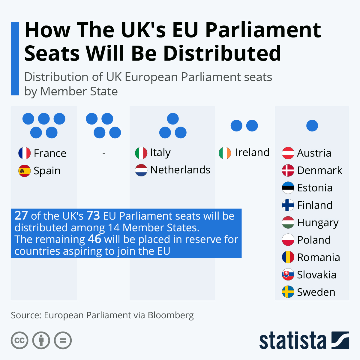 Infographic: How The UK's EU Parliament Seats Will Be Distributed | Statista