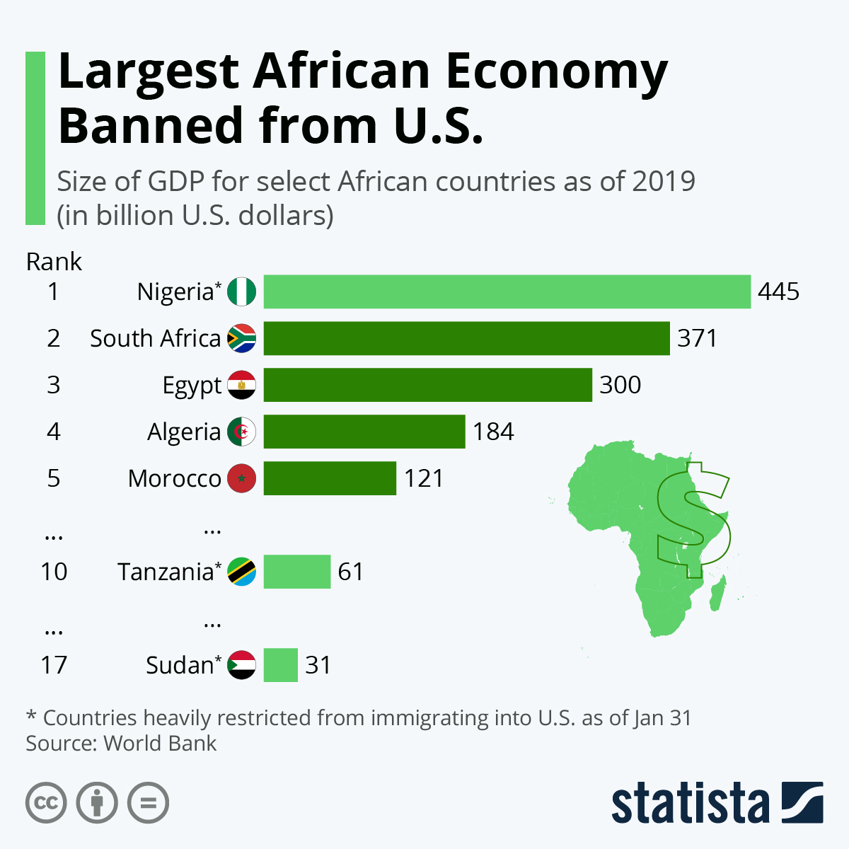 Infographic: Largest African Economy Banned from U.S. | Statista
