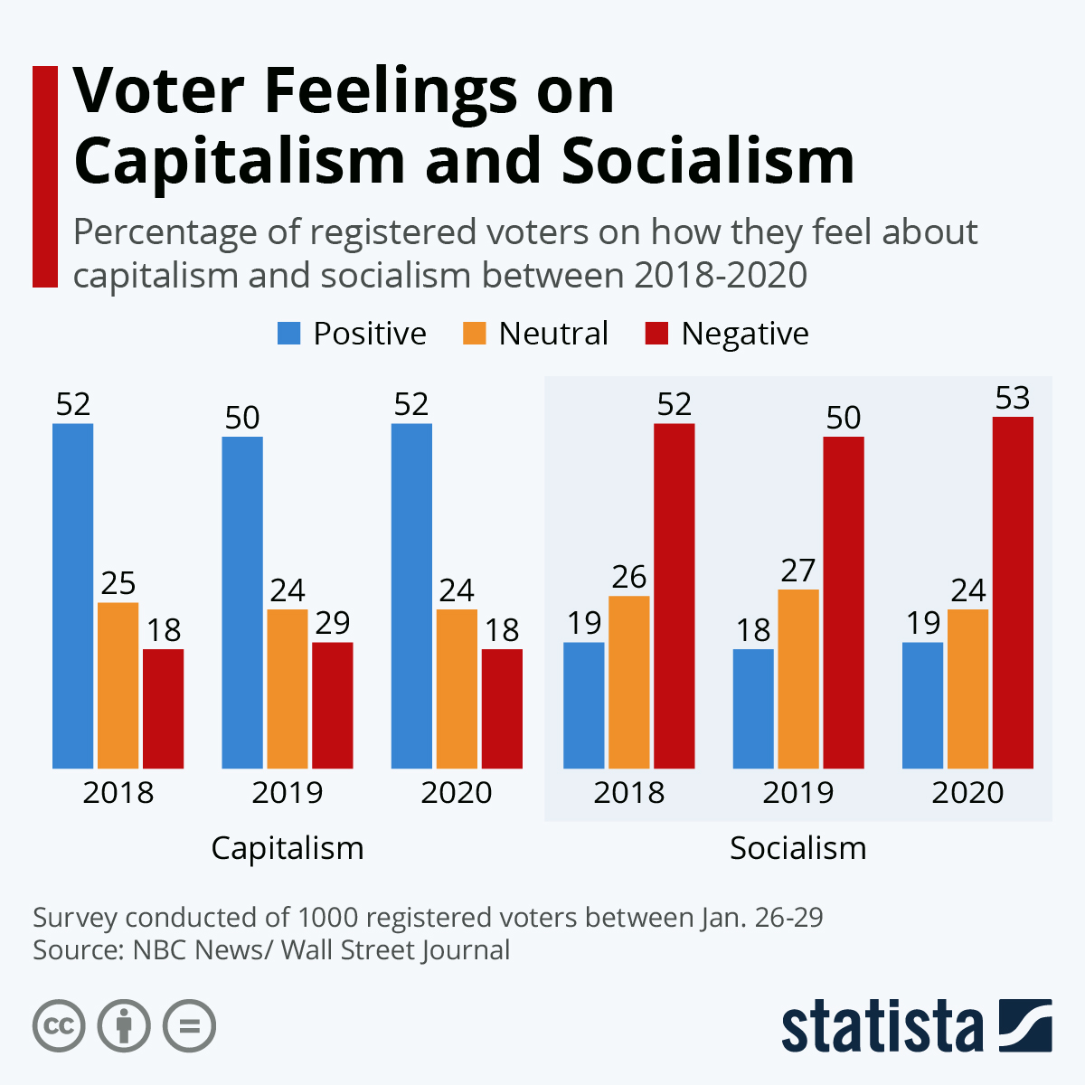Infographic: Voter Feelings on Capitalism and Socialism | Statista