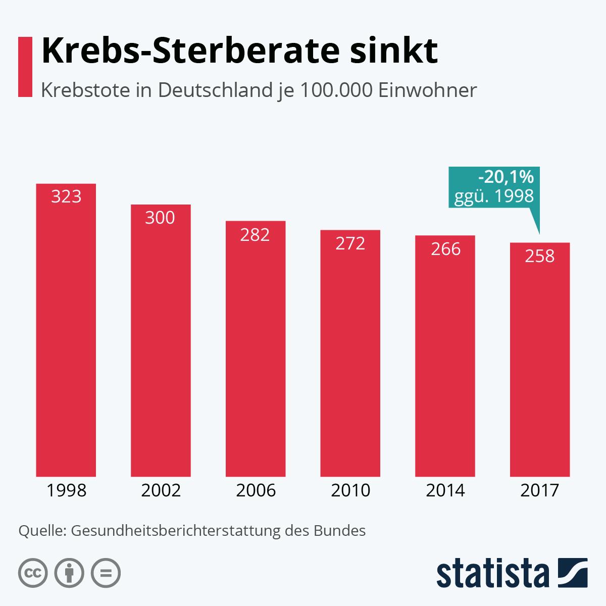 Infografik: Krebs-Sterberate sinkt | Statista