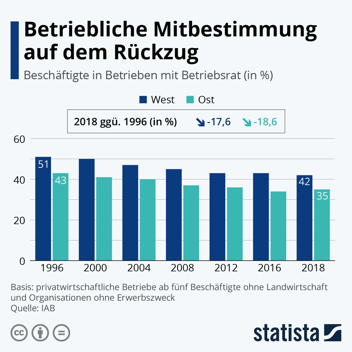 Infografik: Betriebliche Mitbestimmung auf dem Rückzug | Statista