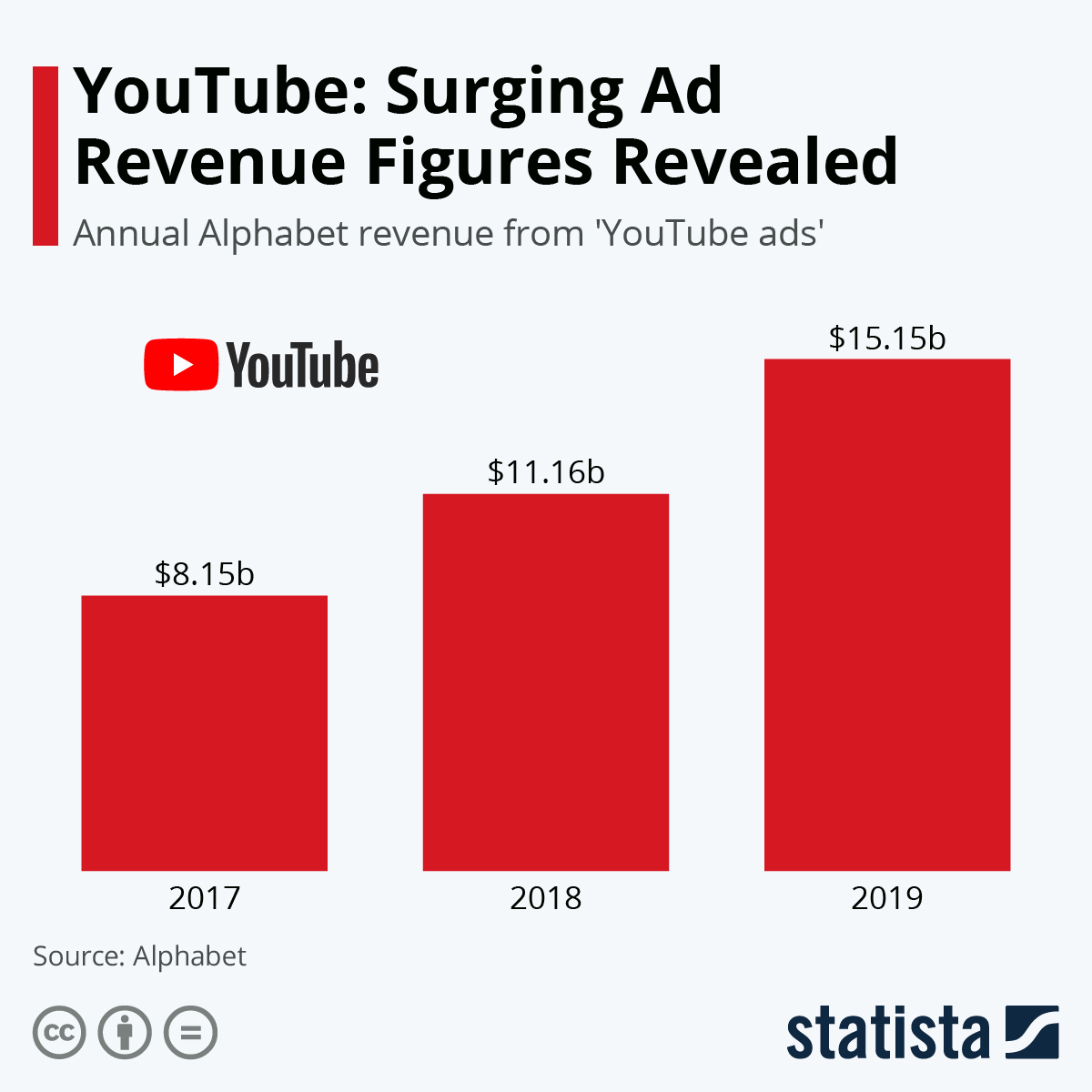 Infographic: YouTube: Surging Ad Revenue Figures Revealed | Statista