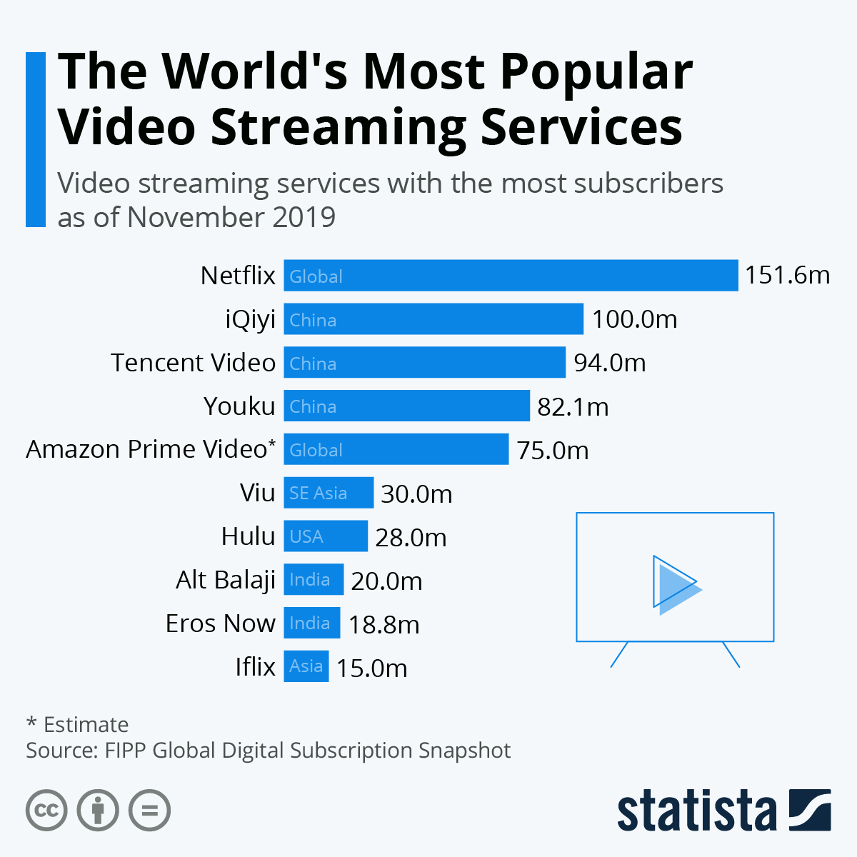 Infographic: The World's Most Popular Video Streaming Services | Statista
