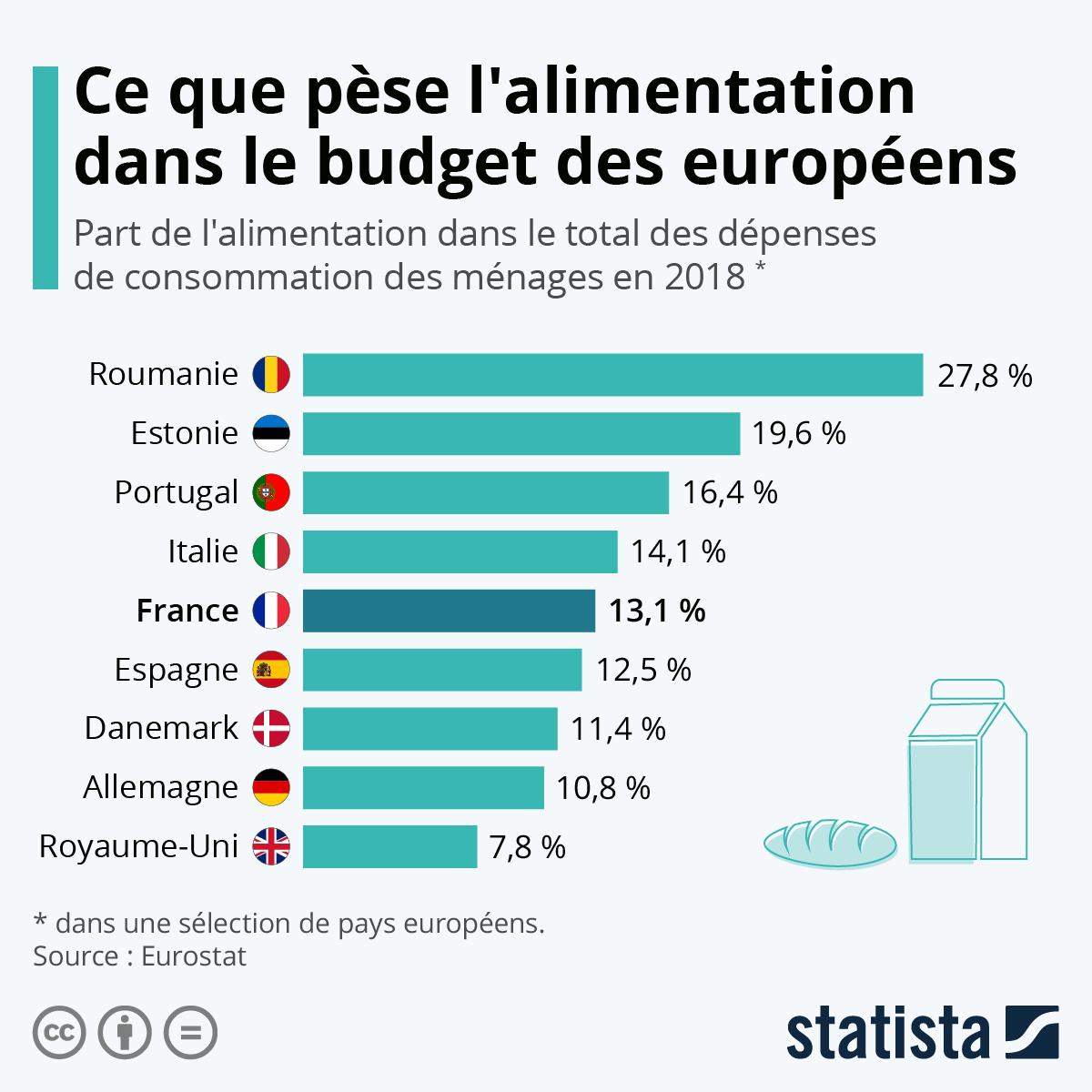Infographie: Ce que pèse l'alimentation dans le budget des Européens | Statista