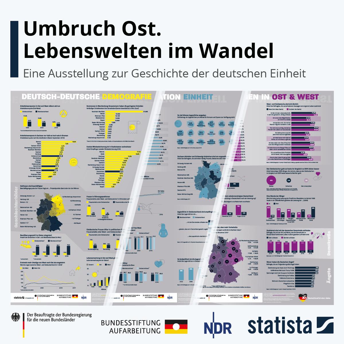 Infografik: Umbruch Ost. Lebenswelten im Wandel | Statista