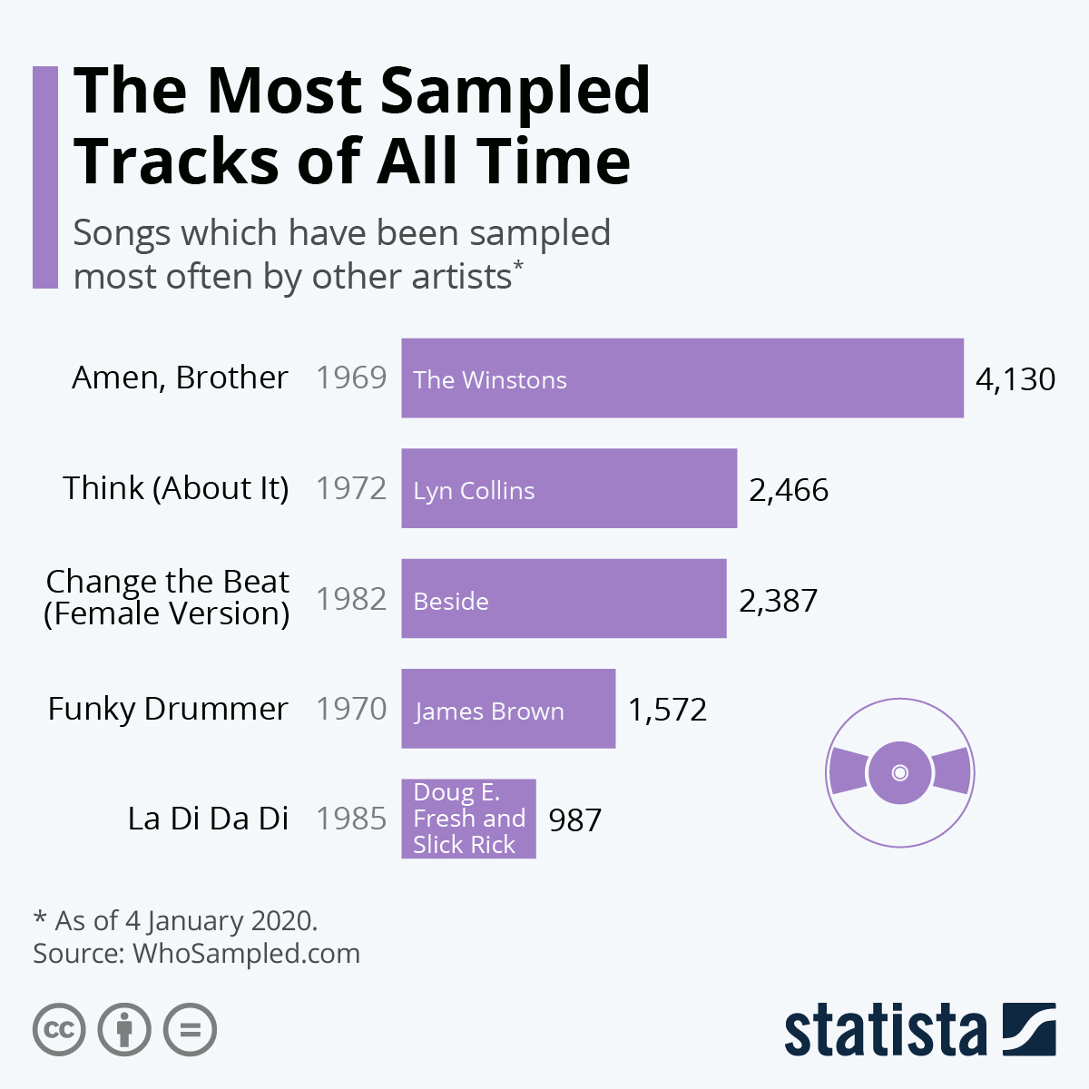 Infographic: The Most Sampled Tracks of All Time | Statista