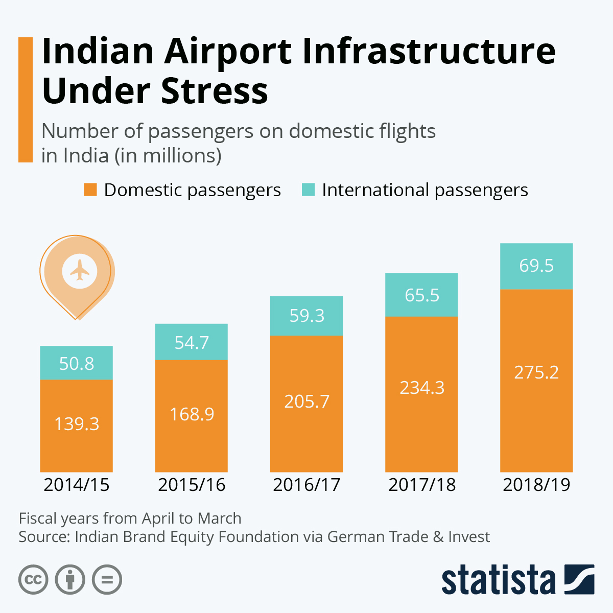 Infographic: Indian Airport Infrastructure Under Stress | Statista