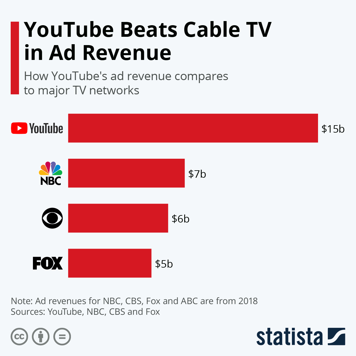 Infographic: YouTube Beats Cable TV in Ad Revenue | Statista