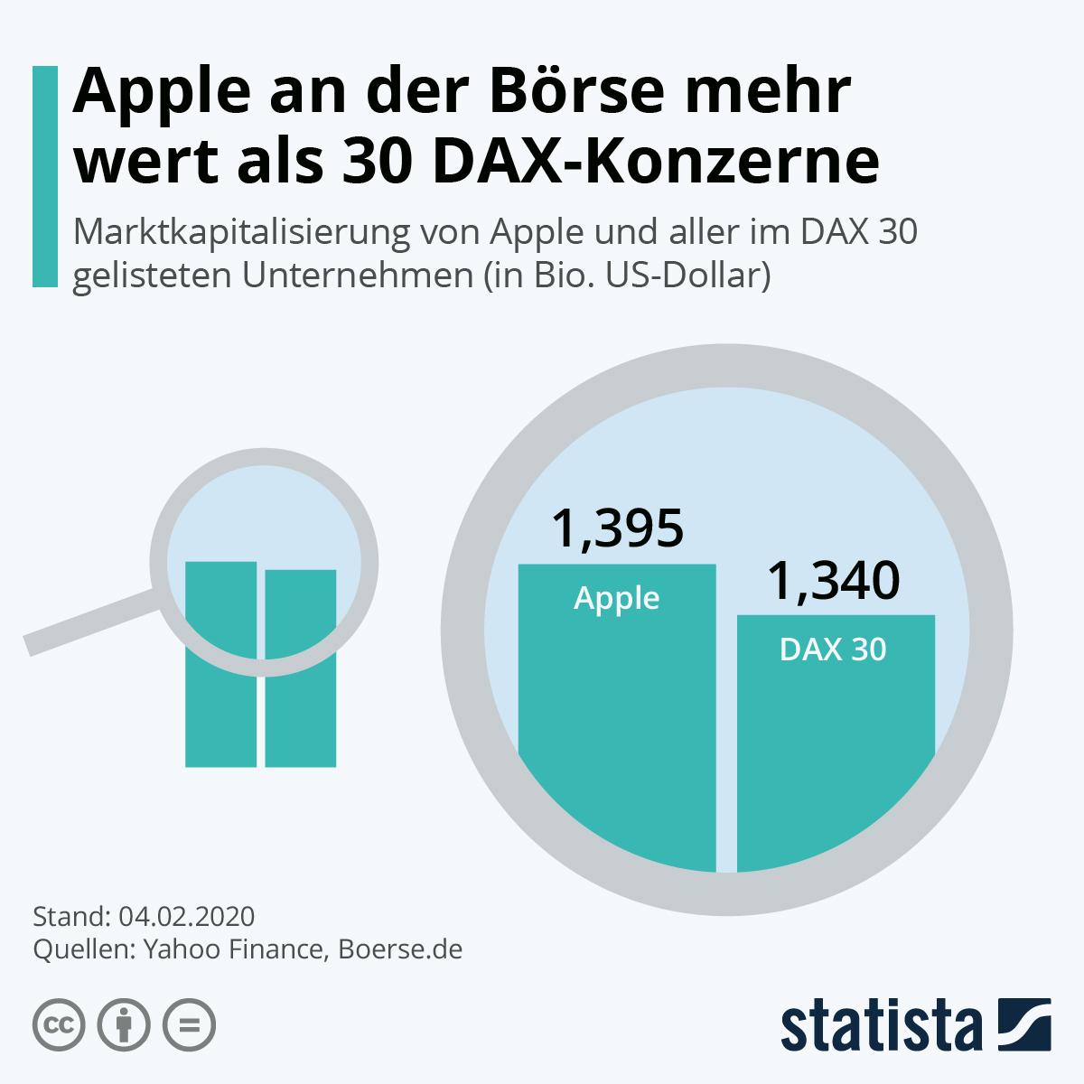 Infografik: Apple an der Börse mehr wert als 30 DAX-Konzerne | Statista