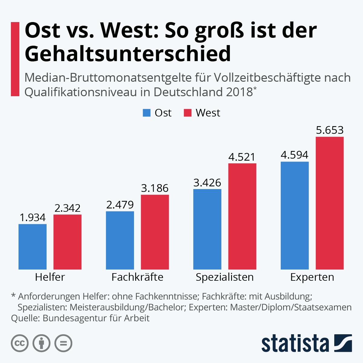 Infografik: Gehalt: So groß ist der Unterschied zwischen Ost und West | Statista
