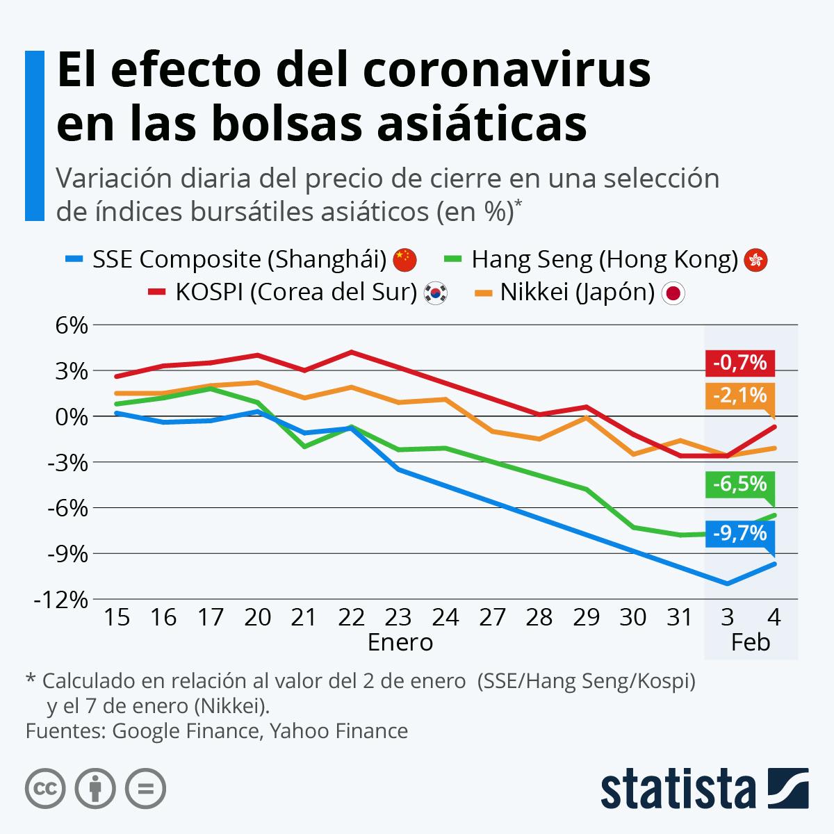 Infografía: Las bolsas asiáticas caen por el coronavirus | Statista