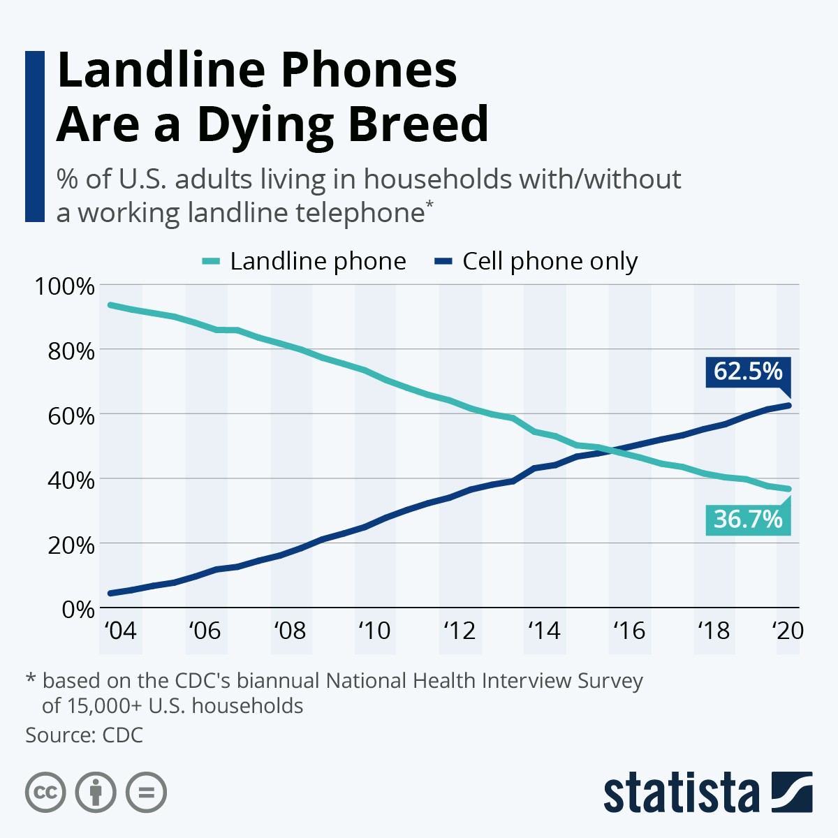 Infographic: Landline Phones Are a Dying Breed | Statista