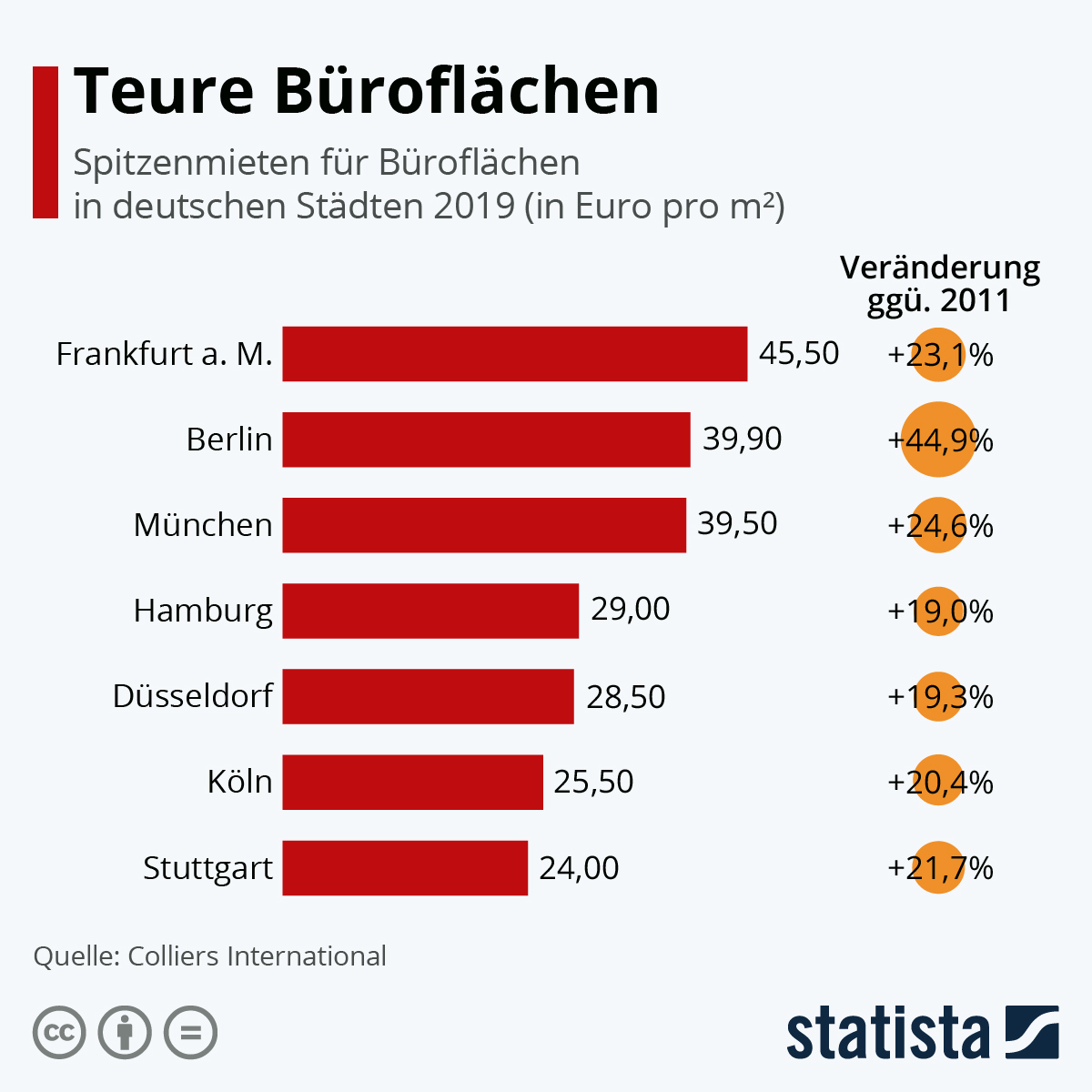 Infografik: Spitzenmieten für Büroflächen | Statista
