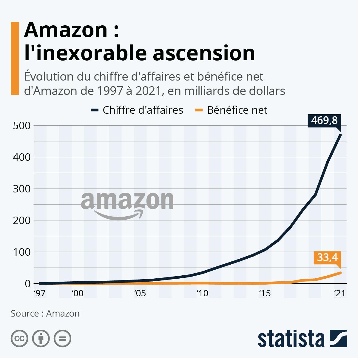 Infographie: Deux décennies de croissance pour Amazon | Statista