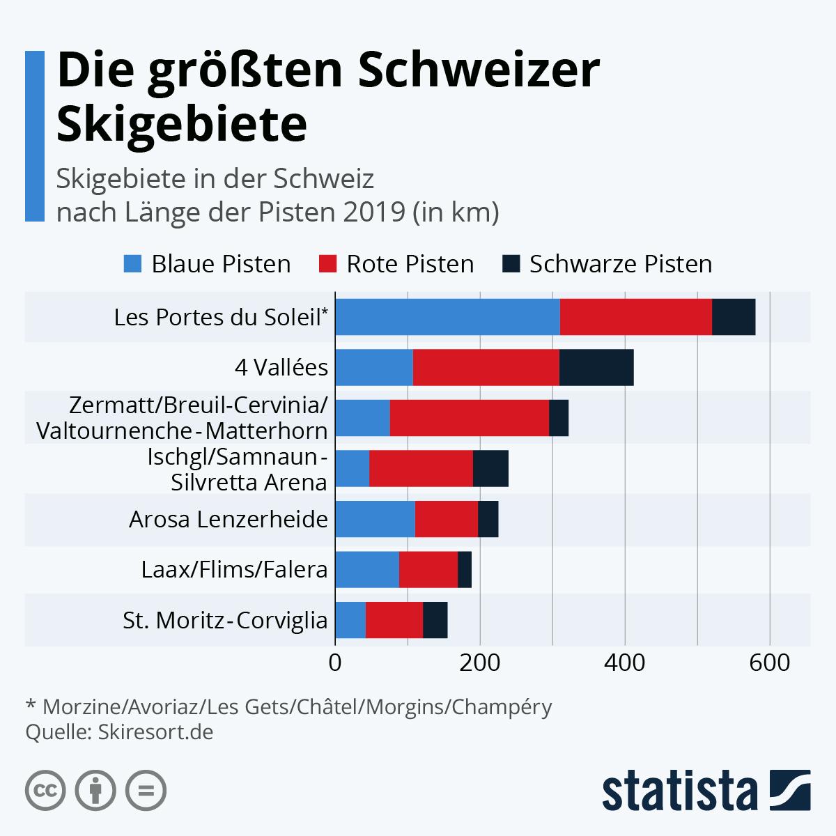 Infografik: Das sind die größten Schweizer Skigebiete   Statista