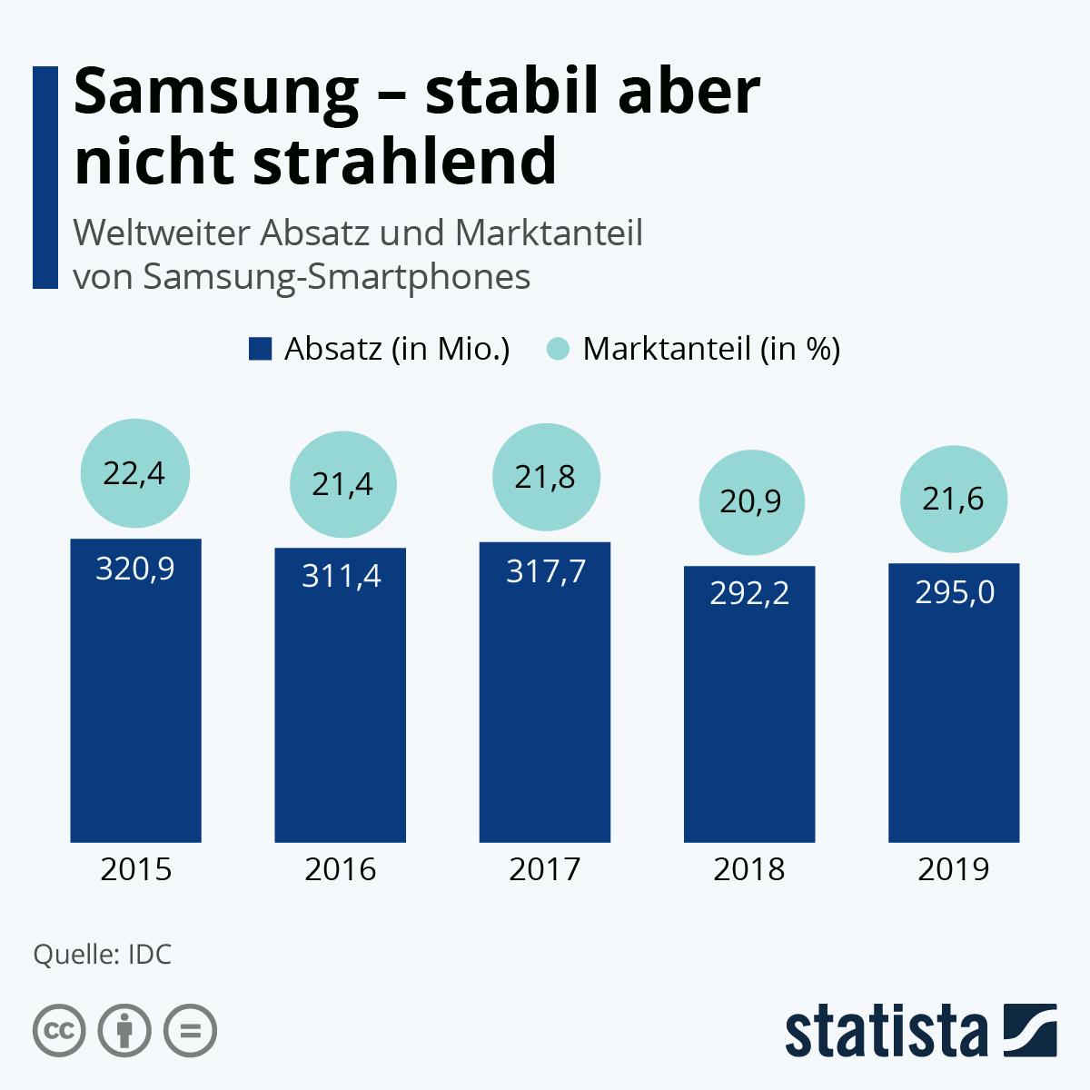 Infografik: Samsung - stabil aber nicht strahlend | Statista